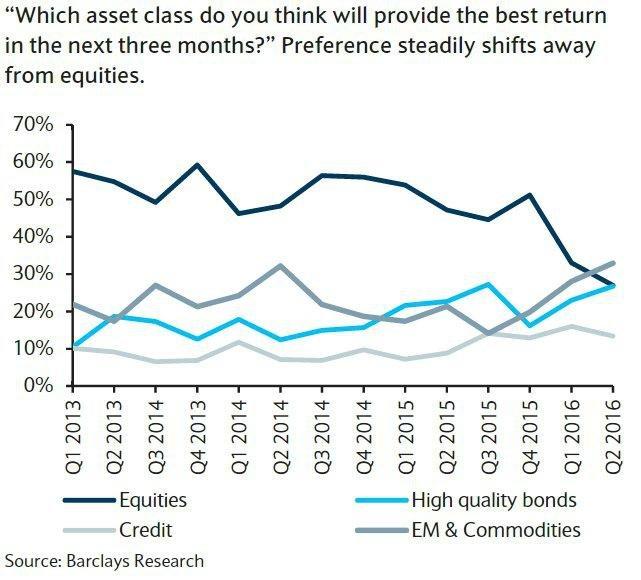 Která investice by podle respondentů průzkumu Barclays v příštích 3 měsících nabídne nejlepší zhodnocení?