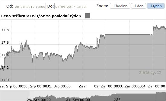 Graf ceny investičního stříbra za poslední týden