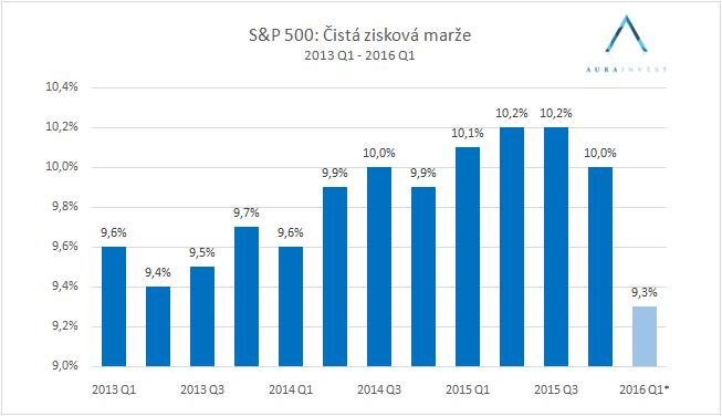 graf_protit_margin