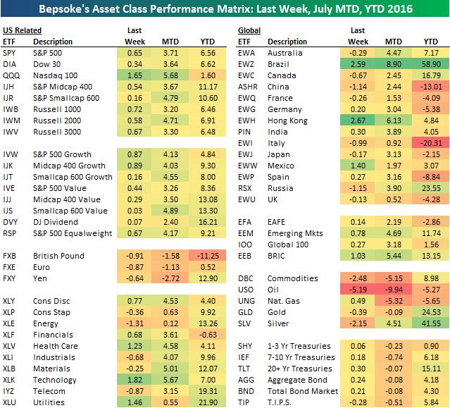 Výkonnost jednotlivých investic (k 22. červenci 2016)