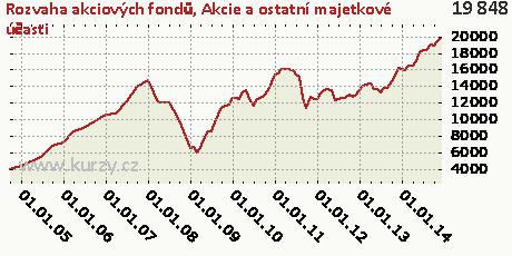 Akcie a ostatní majetkové účasti,Rozvaha akciových fondů