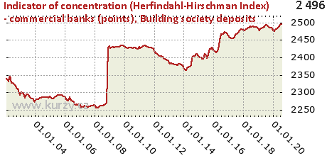 Building society deposits,Indicator of concentration (Herfindahl-Hirschman Index) - commercial banks (points)