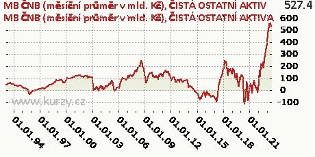 ČISTÁ OSTATNÍ AKTIVA,MB ČNB (měsíční průměr v mld. Kč)