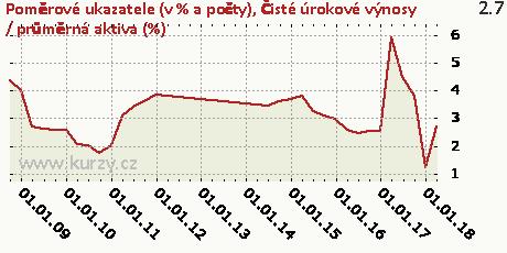 Čisté úrokové výnosy / průměrná aktiva (%),Poměrové ukazatele (v % a počty)