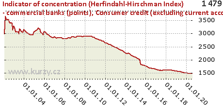 Consumer credit (excluding current account debit balances and credit cards),Indicator of concentration (Herfindahl-Hirschman Index) - commercial banks (points)