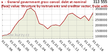 Debt with residual maturity up to 1 year,a  -  General government gross consol. debt at nominal (face) value: Structure by instruments and creditor sector