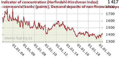 Demand deposits of non-financial corporations,Indicator of concentration (Herfindahl-Hirschman Index) - commercial banks (points)