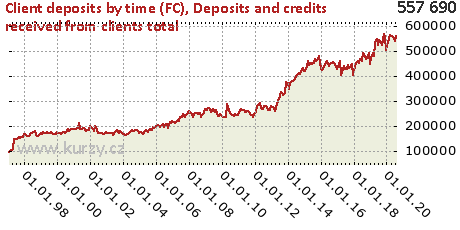 Deposits and credits received from clients total,Client deposits by time (FC)