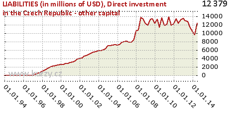 Direct investment in the Czech Republic - other capital,LIABILITIES (in millions of USD)