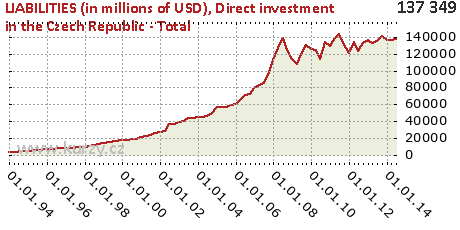 Direct investment in the Czech Republic - Total,LIABILITIES (in millions of USD)