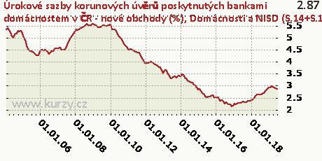 Domácnosti a NISD (S.14+S.15) - na nákup byt. nemovitostí - celkem,Úrokové sazby korunových úvěrů poskytnutých bankami domácnostem v ČR - nové obchody (%)