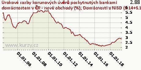 Domácnosti a NISD (S.14+S.15) - na nákup byt. nemovitostí - fixace sazby nad 1 rok do 5 let včetně,Úrokové sazby korunových úvěrů poskytnutých bankami domácnostem v ČR - nové obchody (%)