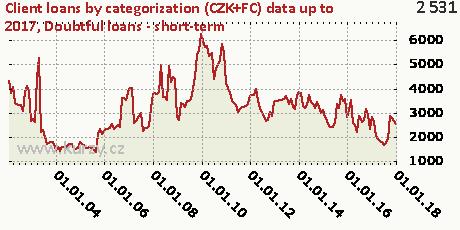 Doubtful loans - short-term,Client loans by categorization (CZK+FC)