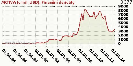 Finanční deriváty,AKTIVA (v mil. USD)