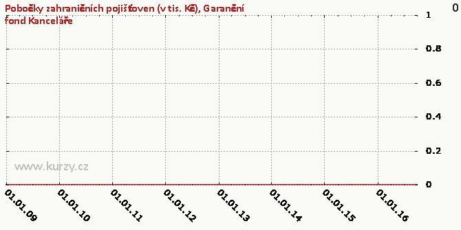 Garanční fond Kanceláře - Graf
