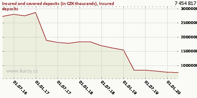 Insured deposits - Chart