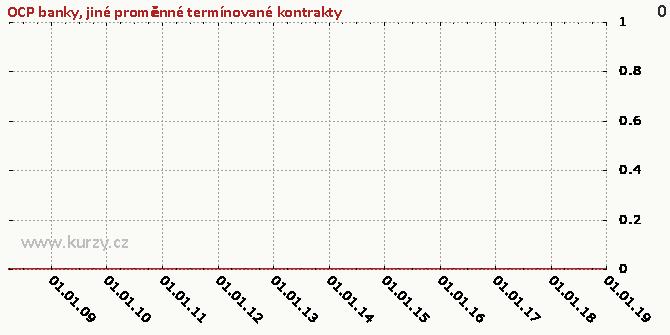 jiné proměnné termínované kontrakty - Graf