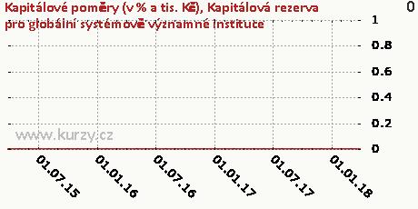 Kapitálová rezerva pro globální systémově významné instituce,Kapitálové poměry (v % a tis. Kč)