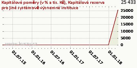 Kapitálová rezerva pro jiné systémově významné instituce,Kapitálové poměry (v % a tis. Kč)