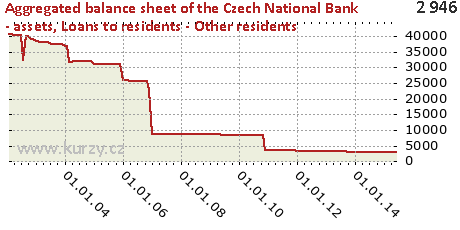 Loans to residents - Other residents,Aggregated balance sheet of the Czech National Bank - assets