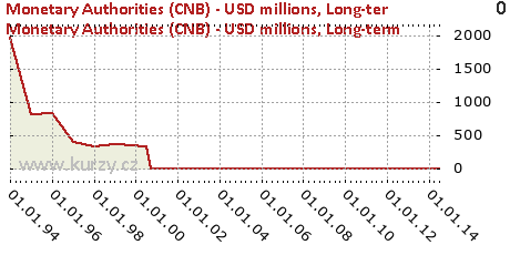 Long-term,Monetary Authorities (CNB) - USD millions