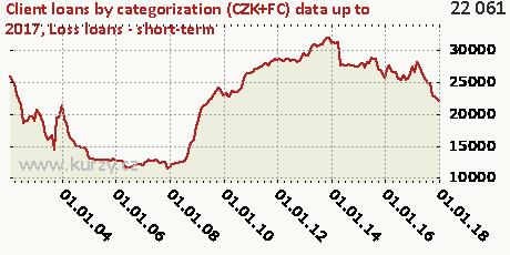 Loss loans - short-term,Client loans by categorization (CZK+FC)