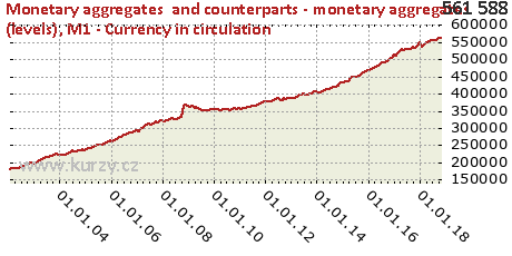 M1 - Currency in circulation,Monetary aggregates  and counterparts - monetary aggregates (levels)