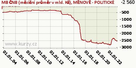 MĚNOVĚ - POLITICKÉ FAKTORY,MB ČNB (měsíční průměr v mld. Kč)