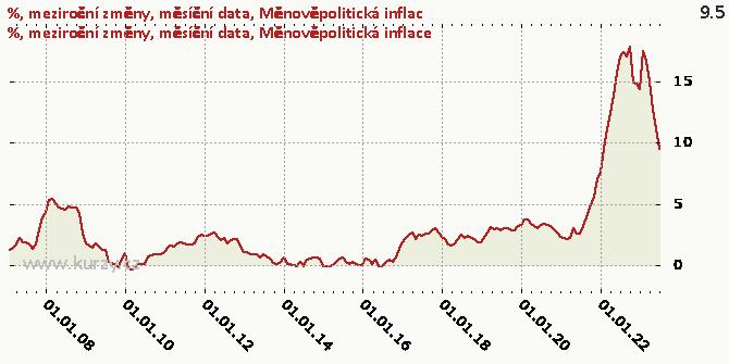 Měnověpolitická inflace - Graf