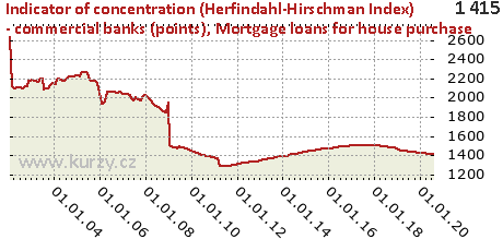 Mortgage loans for house purchase,Indicator of concentration (Herfindahl-Hirschman Index) - commercial banks (points)