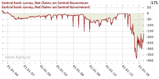 Net Claims on Central Government - Chart