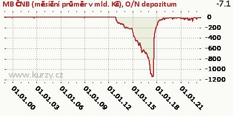 O/N depozitum,MB ČNB (měsíční průměr v mld. Kč)