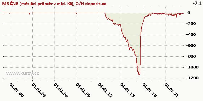 O/N depozitum - Graf