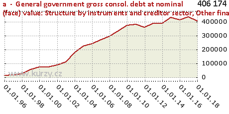 Other financial institutions,a  -  General government gross consol. debt at nominal (face) value: Structure by instruments and creditor sector