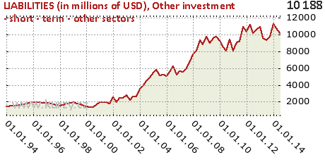 Other investment - short - term - other sectors,LIABILITIES (in millions of USD)