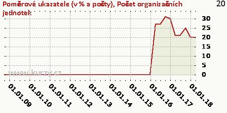 Počet organizačních jednotek,Poměrové ukazatele (v % a počty)