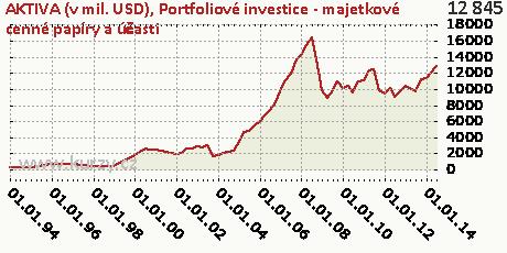 Portfoliové investice - majetkové cenné papíry a účasti,AKTIVA (v mil. USD)