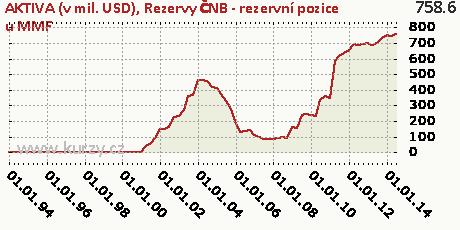 Rezervy ČNB - rezervní pozice u MMF,AKTIVA (v mil. USD)