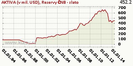 Rezervy ČNB - zlato,AKTIVA (v mil. USD)