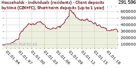 Short-term deposits (up to 1 year),Households - individuals (residents) - Client deposits by time (CZK+FC)