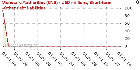 Short-term - Other debt liabilities,Monetary Authorities (CNB) - USD millions