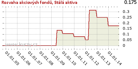 Stálá aktiva,Rozvaha akciových fondů