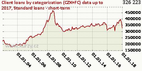 Standard loans - short-term,Client loans by categorization (CZK+FC)
