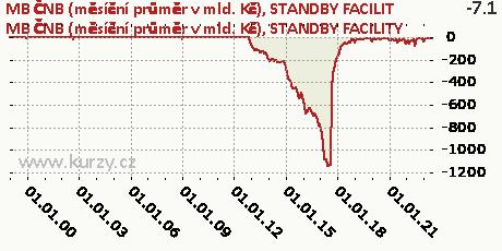 STANDBY FACILITY,MB ČNB (měsíční průměr v mld. Kč)