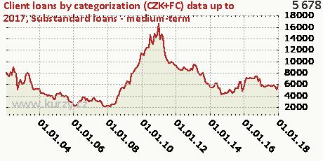 Substandard loans - medium-term,Client loans by categorization (CZK+FC)