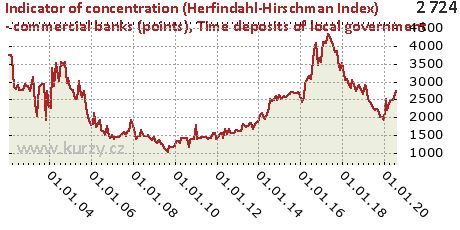 Time deposits of local government,Indicator of concentration (Herfindahl-Hirschman Index) - commercial banks (points)
