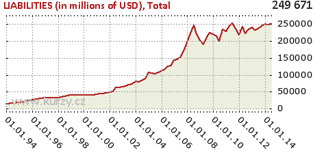 Total,LIABILITIES (in millions of USD)