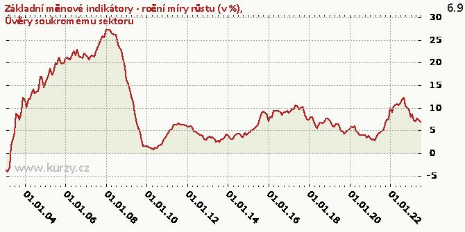 Úvěry soukromému sektoru - Graf