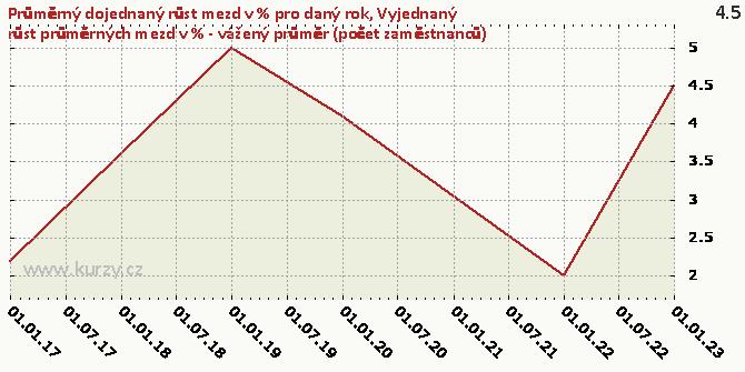 Vyjednaný růst průměrných mezd v % - vážený průměr (počet zaměstnanců) - Graf