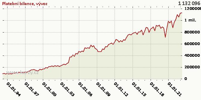 vývoz - Graf